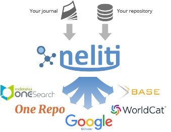 Neliti distributes your content to a large network of databases